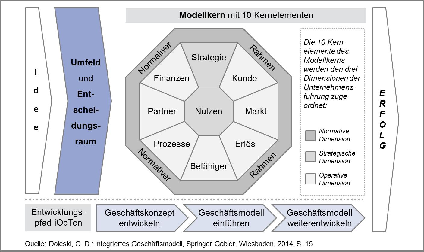 Komponenten des Integrierten Geschäftsmodells iOcTen