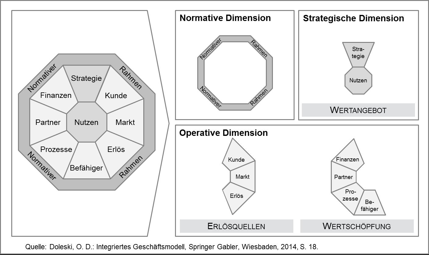 Elemente des Integrierten Geschäftsmodells iOcTen