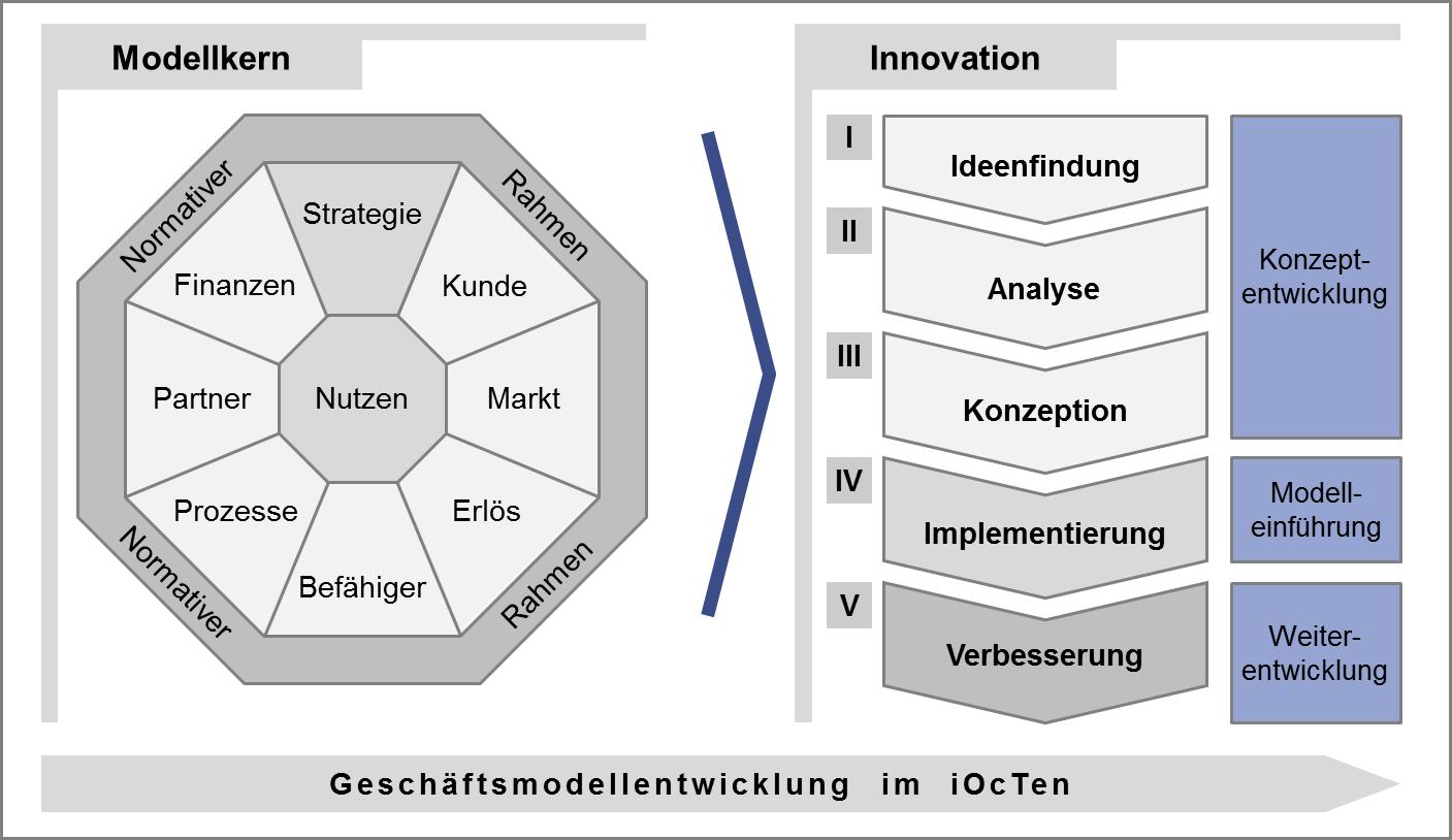 Geschäftsmodellentwicklung im Integrierten Geschäftsmodell iOcTen