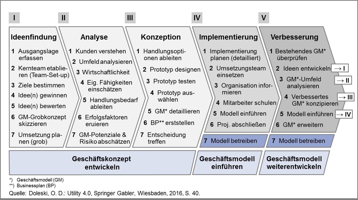 Entwicklungspfad im Integrierten Geschäftsmodell iOcTen
