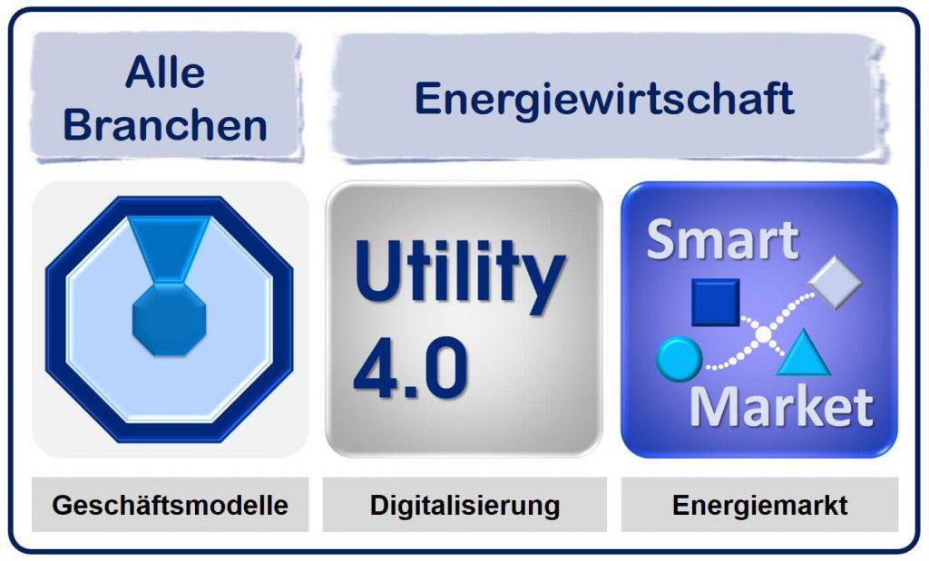 Utility 4.0, Smart Market, Integriertes Geschäftsmodell