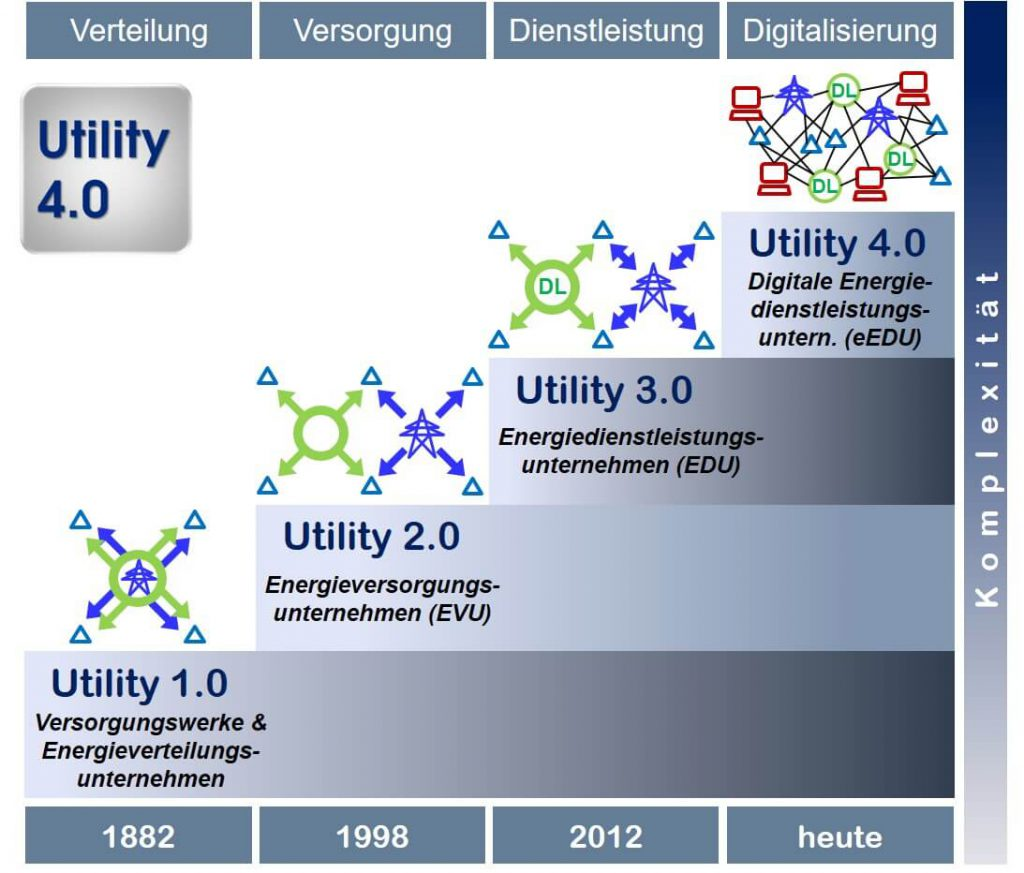 Entwicklungssprünge Utility 1.0 bis Utility 4.0