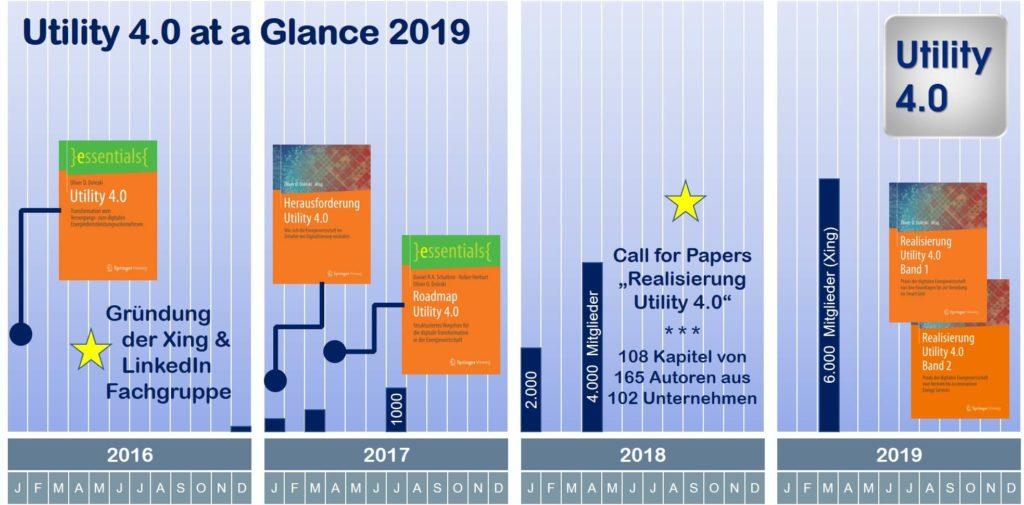 Vier Jahre Utility 4.0 auf einen Blick