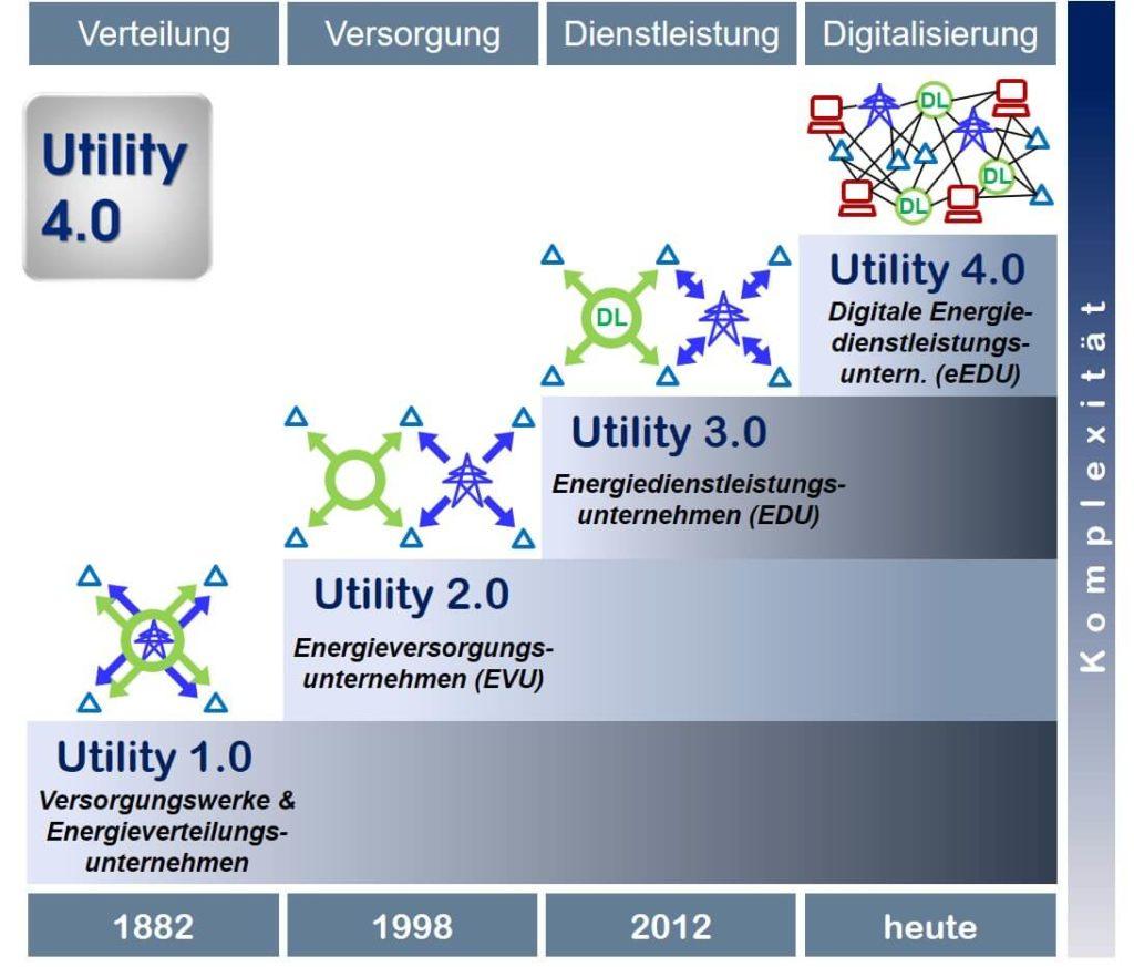 Utility 4.0 Transformation2 Oliver Doleski 1093x932